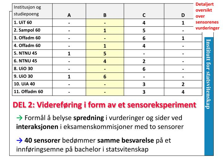 Detaljert oversikt over sensorenes vurderinger