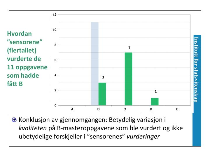 """Hvordan """"sensorene"""" (flertallet) vurderte de 11 oppgavene som hadde fått B"""
