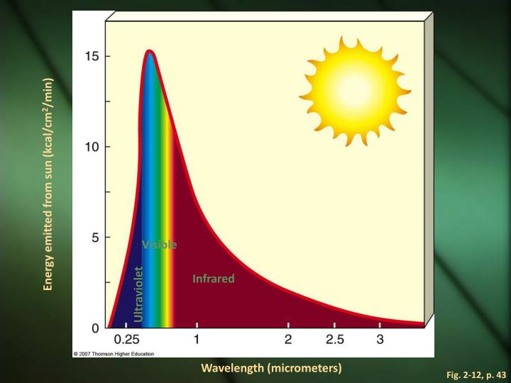 Energy emitted from sun (kcal/cm