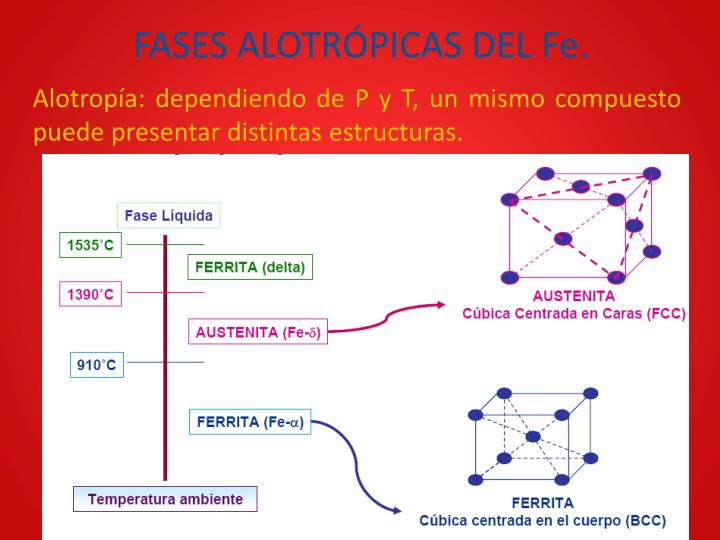 FASES ALOTRÓPICAS DEL Fe.