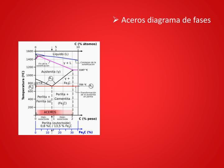 Aceros diagrama de fases