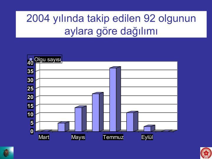 2004 yılında takip edilen 92 olgunun aylara göre dağılımı
