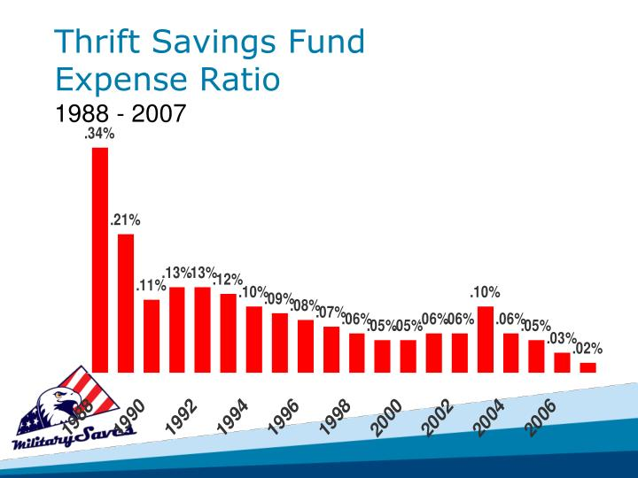 Thrift Savings Fund