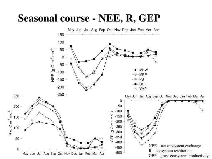 Seasonal course - NEE, R, GEP