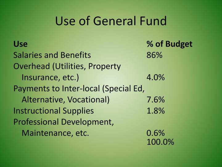 Use of General Fund