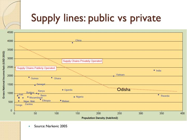 Supply lines: public