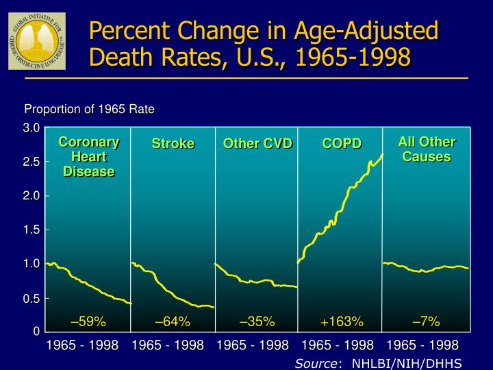 Percent Change in Age-Adjusted Death Rates, U.S., 1965-1998