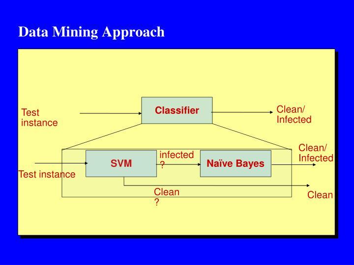 Data Mining Approach