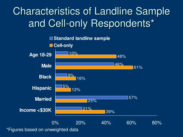 Characteristics of Landline Sample and Cell-only Respondents*