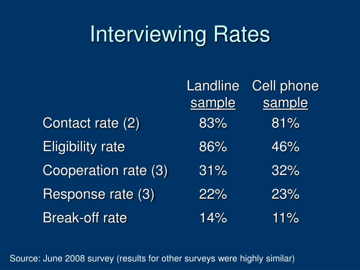 Interviewing Rates