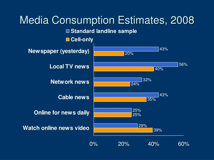 Media Consumption Estimates, 2008