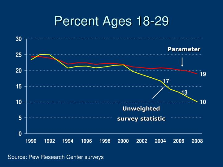 Percent Ages 18-29