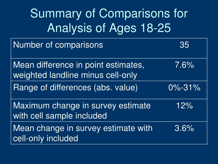 Summary of Comparisons for Analysis of Ages 18-25