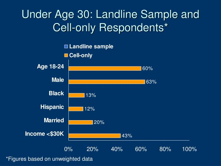 Under Age 30: Landline Sample and