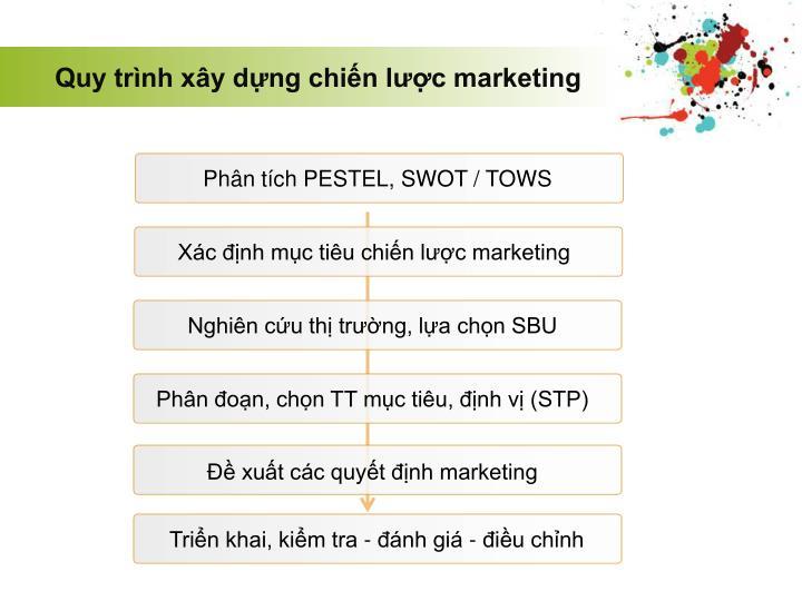 Quy trình xây dựng chiến lược marketing