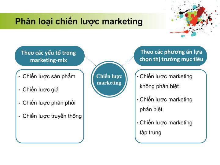 Phân loại chiến lược marketing