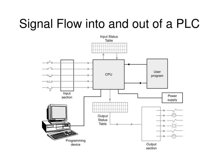 Signal Flow into and out of a PLC