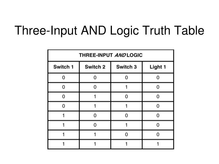 Three-Input AND Logic Truth Table