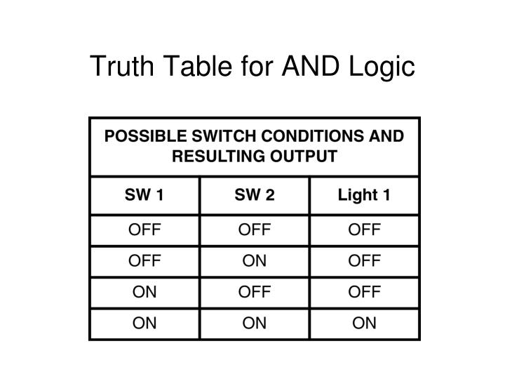 Truth Table for AND Logic