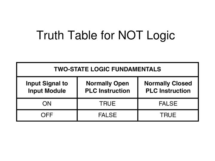Truth Table for NOT Logic
