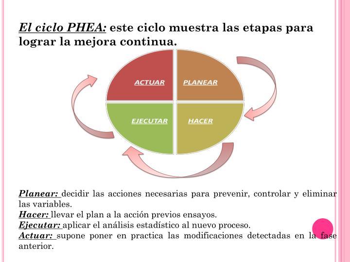 El ciclo PHEA: