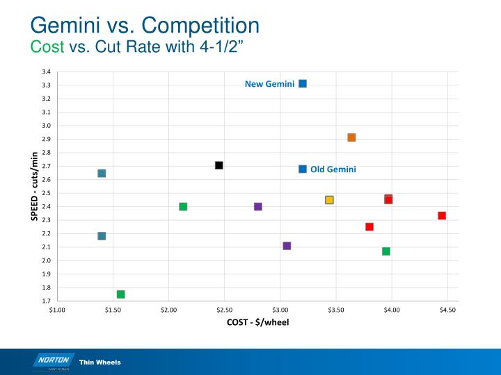 Gemini vs. Competition