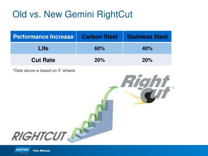 Old vs new gemini rightcut