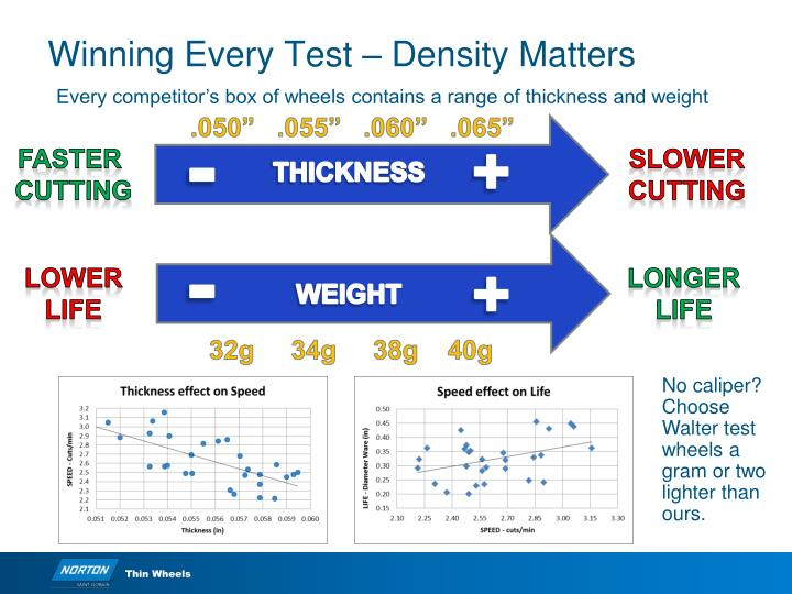 Winning Every Test – Density Matters