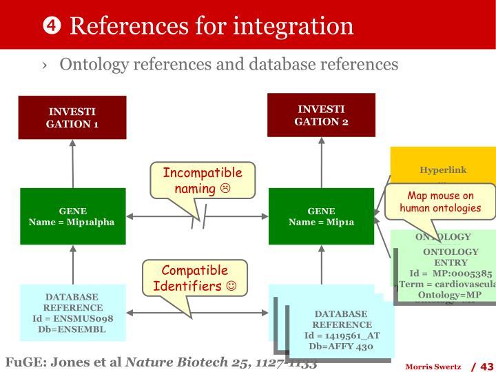  References for integration