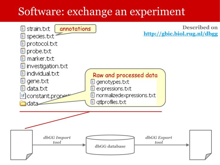 Software: exchange an experiment