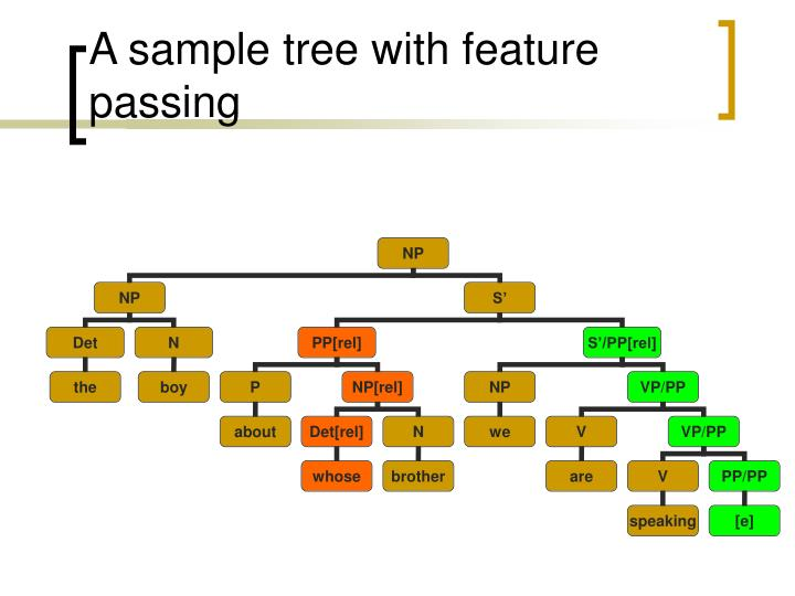 A sample tree with feature passing