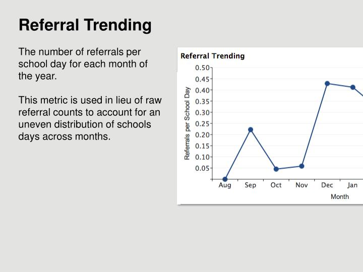 Referral Trending