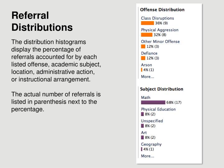 Referral Distributions
