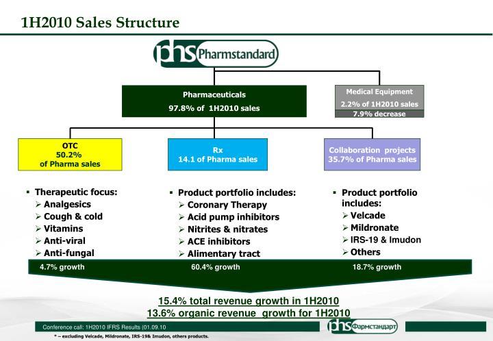 1H2010 Sales Structure