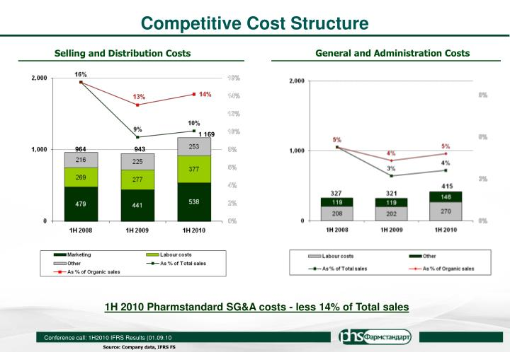 Competitive Cost Structure