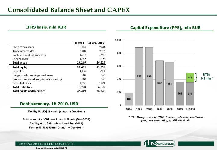 IFRS basis, mln RUR