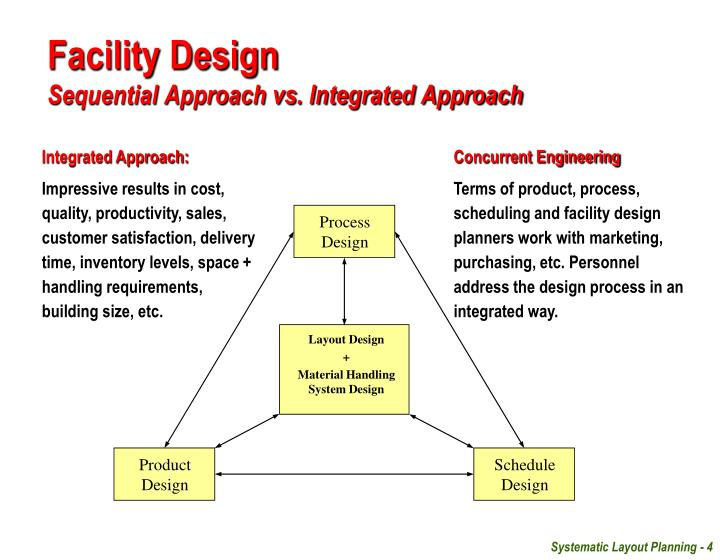 Ppt Facilities Planning Unit 07 Layout Design Systematic Layout Planning Powerpoint