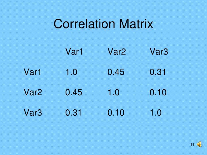 Correlation Matrix