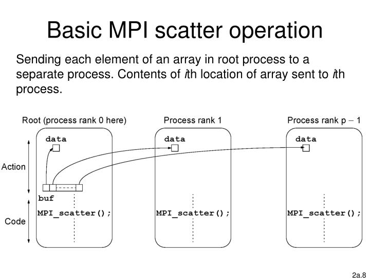 Basic MPI scatter operation