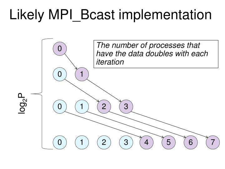 Likely MPI_Bcast implementation