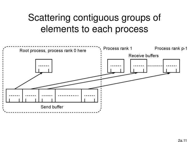 Scattering contiguous groups of elements to each process