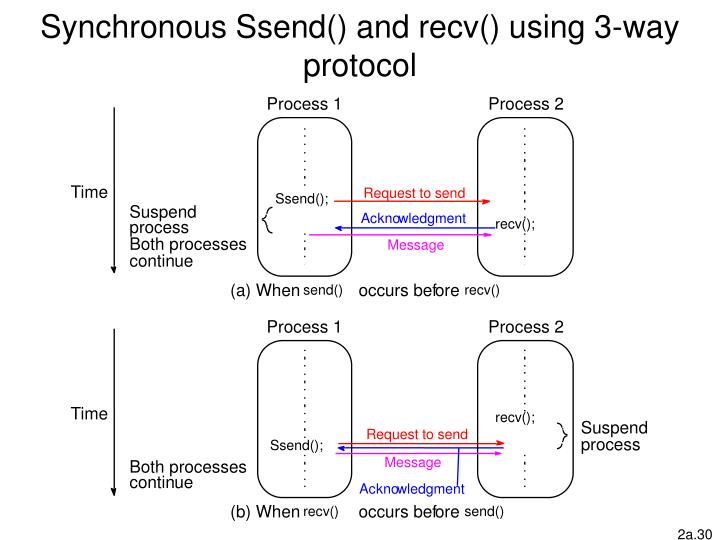 Synchronous Ssend() and recv() using 3-way protocol