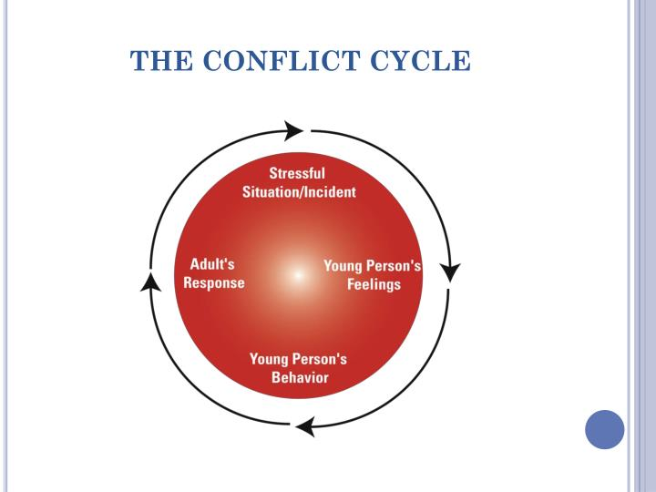 THE CONFLICT CYCLE