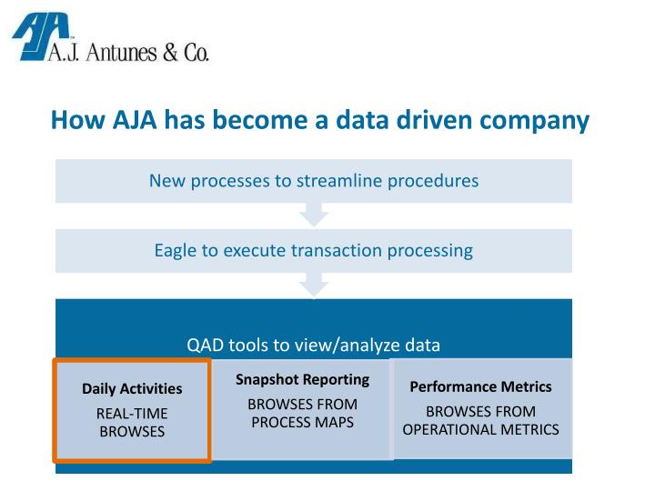 How AJA has become a data driven company