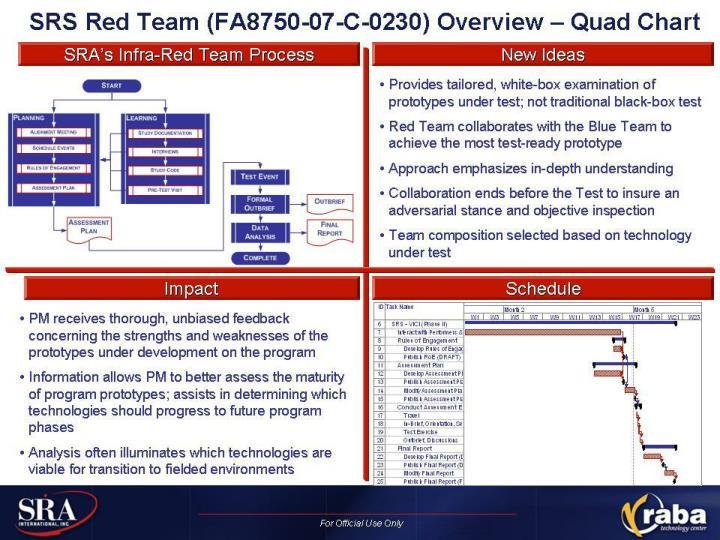 SRA SRS Phase II Quad Chart