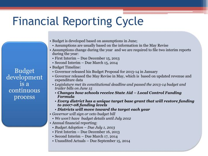 Financial reporting cycle