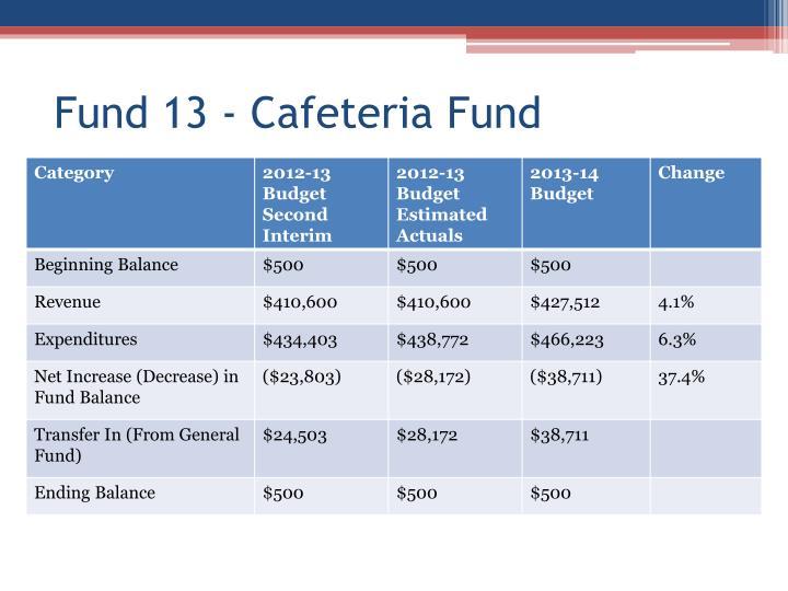 Fund 13 - Cafeteria Fund