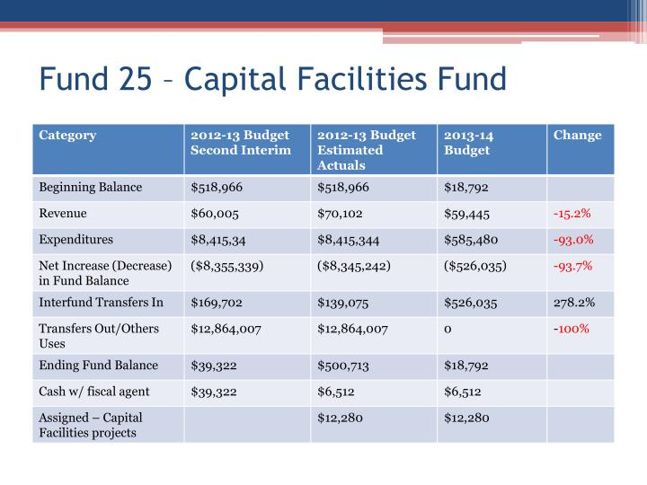 Fund 25 – Capital Facilities Fund