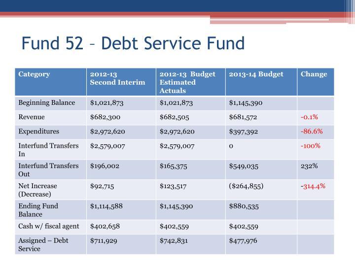 Fund 52 – Debt Service Fund