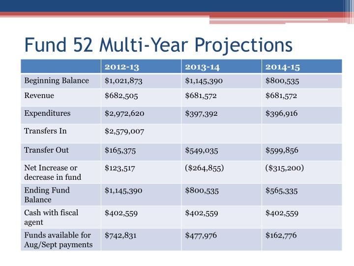 Fund 52 Multi-Year Projections